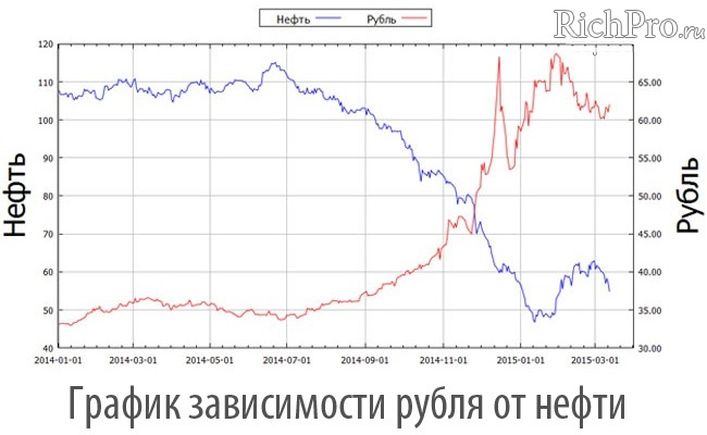 The Growth Of Dollar Price Oil Is Fallingaccordingly Ruble Losing Ground With Rise In Prices Falling